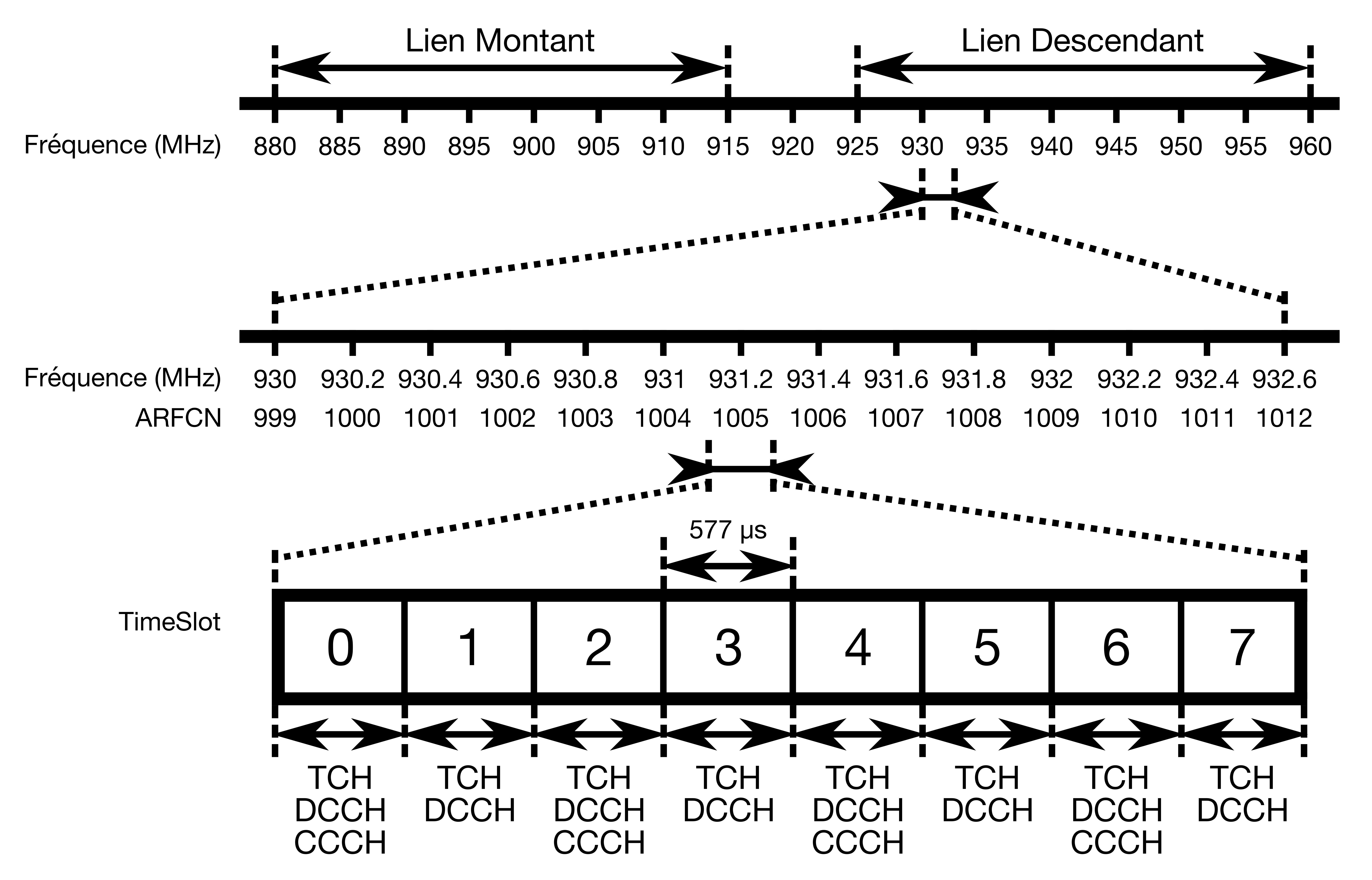 Schéma simplifié des fréquences et des time slots dans les communications GSM